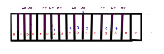 A BLues scale.jpg