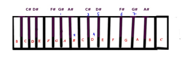 A flat blues scale.jpg