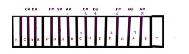 b-flat-harmonic-minor-scale