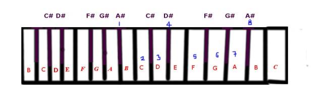 b-flat-major-scale