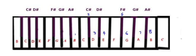 c-flat-minor-scale