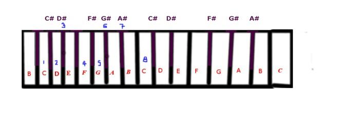 c-minor-scale