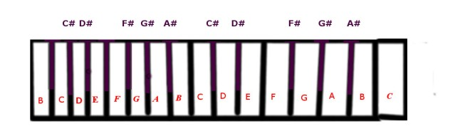 d-flat-minor-scale