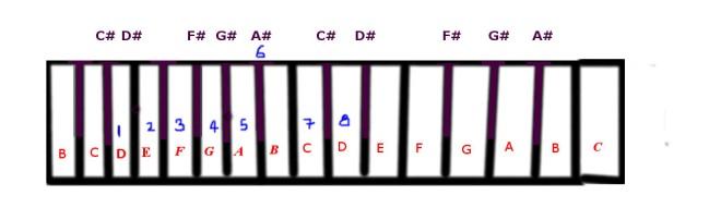 d-minor-scale
