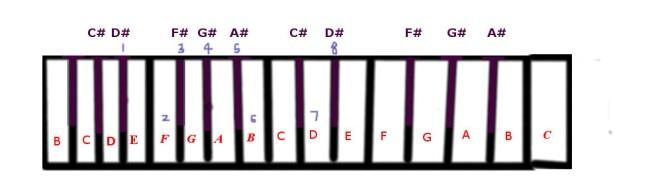e-flat-harmonic-minor-scale