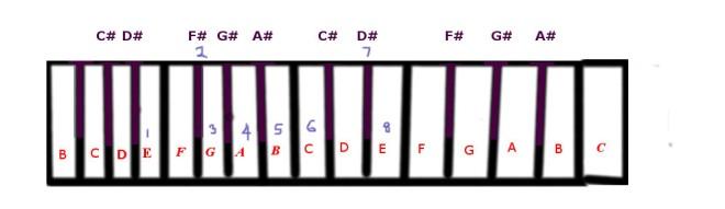 e-harmonic-minor-scale