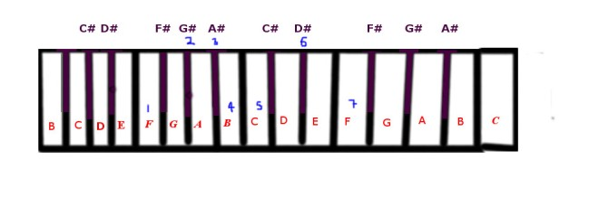 F Blues scale.jpg