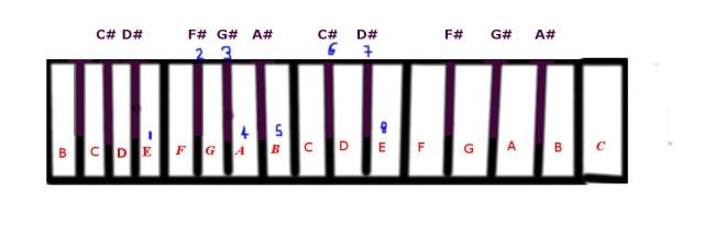 f-flat-major-scale