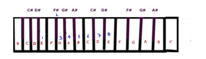 F Flat Minor scale.jpg