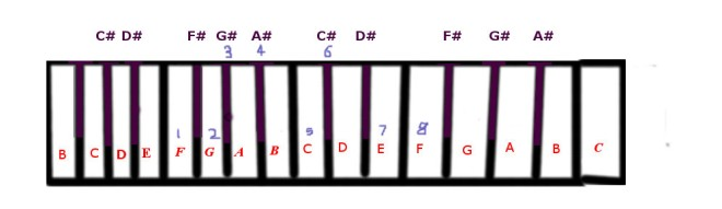f-harmonic-minor-scale