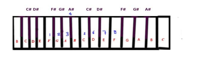 f-major-scale