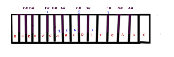 G flat blues scale.jpg