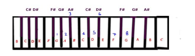 g-minor-scale